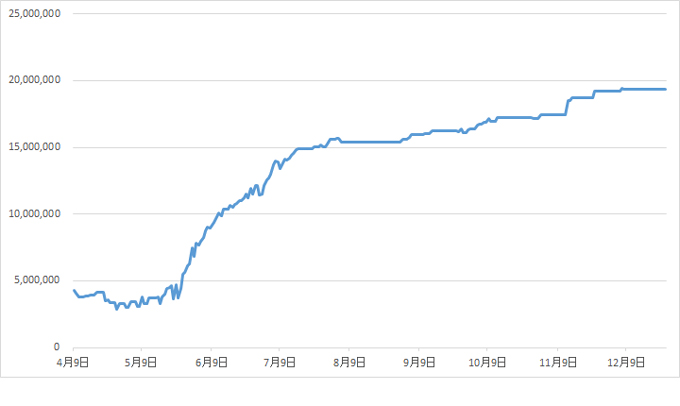 assets-transition-graph